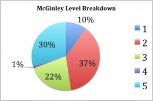 McGinley Level Breakdown